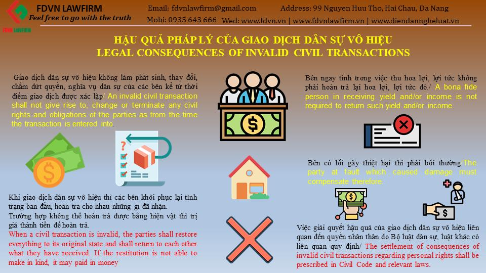 LEGAL CONSEQUENCES OF INVALID CIVIL TRANSACTIONS